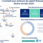 Notre année 2020 auprès des acteurs du sport français